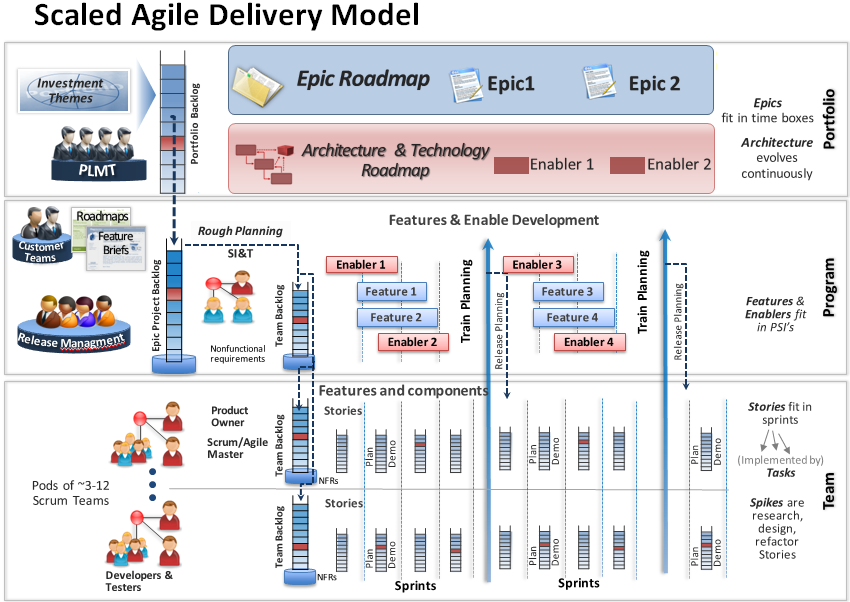 CLM Consulting Inc. Scaled Agile